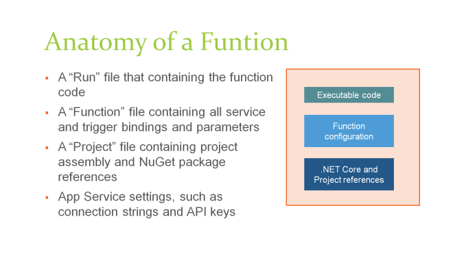 azure-functions-anatomy-of-a-function