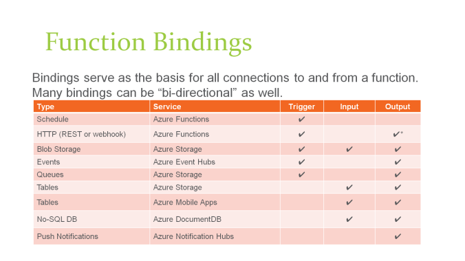 azure-functions-function-bindings